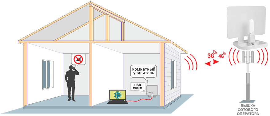 комнатный усилитель сигнала сотовой связи